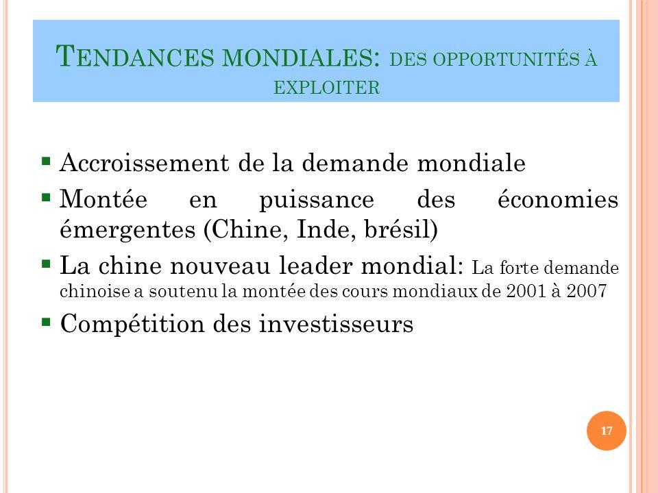T ENDANCES MONDIALES : DES OPPORTUNITÉS À EXPLOITER Accroissement de la demande mondiale Montée en puissance des économies émergentes (Chine, Inde, brésil) La chine nouveau leader mondial: La forte demande chinoise a soutenu la montée des cours mondiaux de 2001 à 2007 Compétition des investisseurs 17