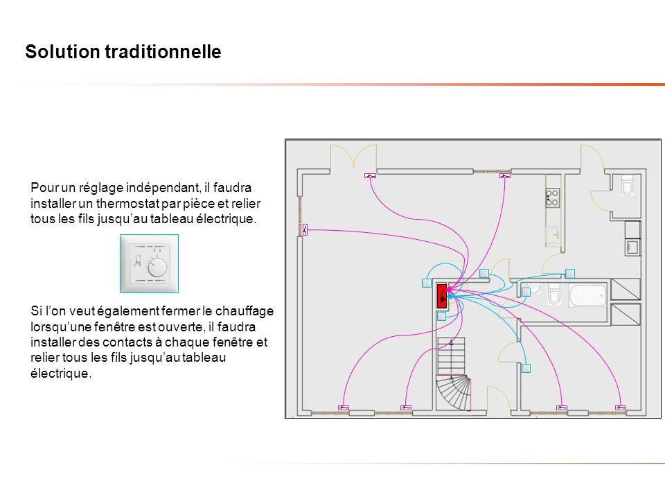 Solution traditionnelle Pour un réglage indépendant, il faudra installer un thermostat par pièce et relier tous les fils jusquau tableau électrique. S