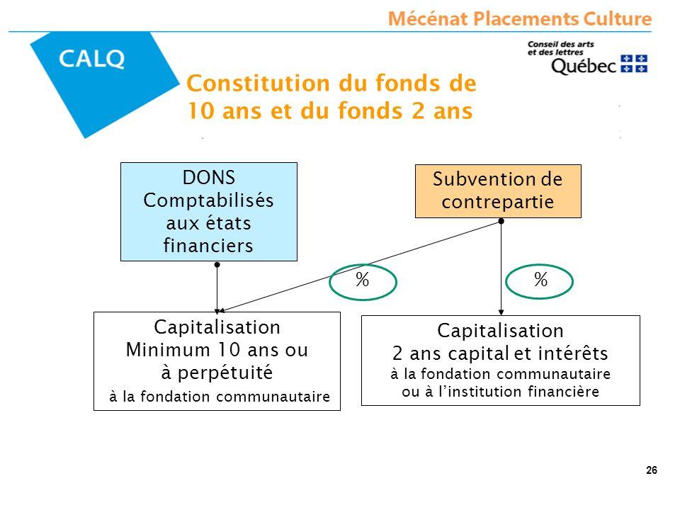 DONS Comptabilisés aux états financiers Subvention de contrepartie Capitalisation 2 ans capital et intérêts à la fondation communautaire ou à linstitu