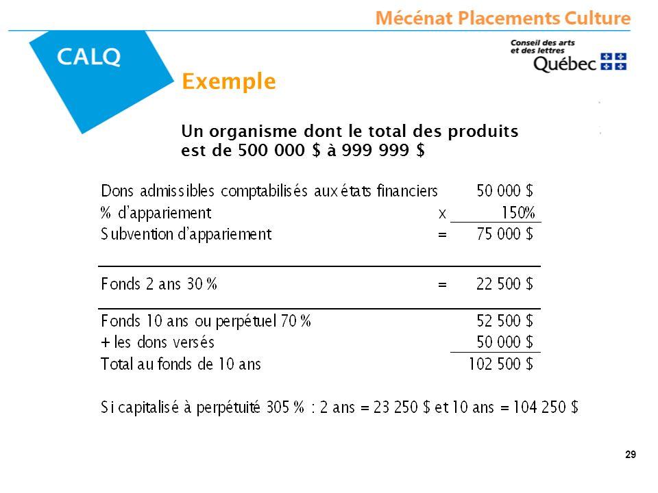 Un organisme dont le total des produits est de 500 000 $ à 999 999 $ Exemple 29