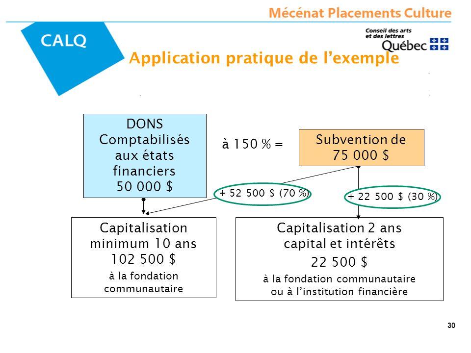 Subvention de 75 000 $ Capitalisation minimum 10 ans 102 500 $ à la fondation communautaire Capitalisation 2 ans capital et intérêts 22 500 $ à la fon