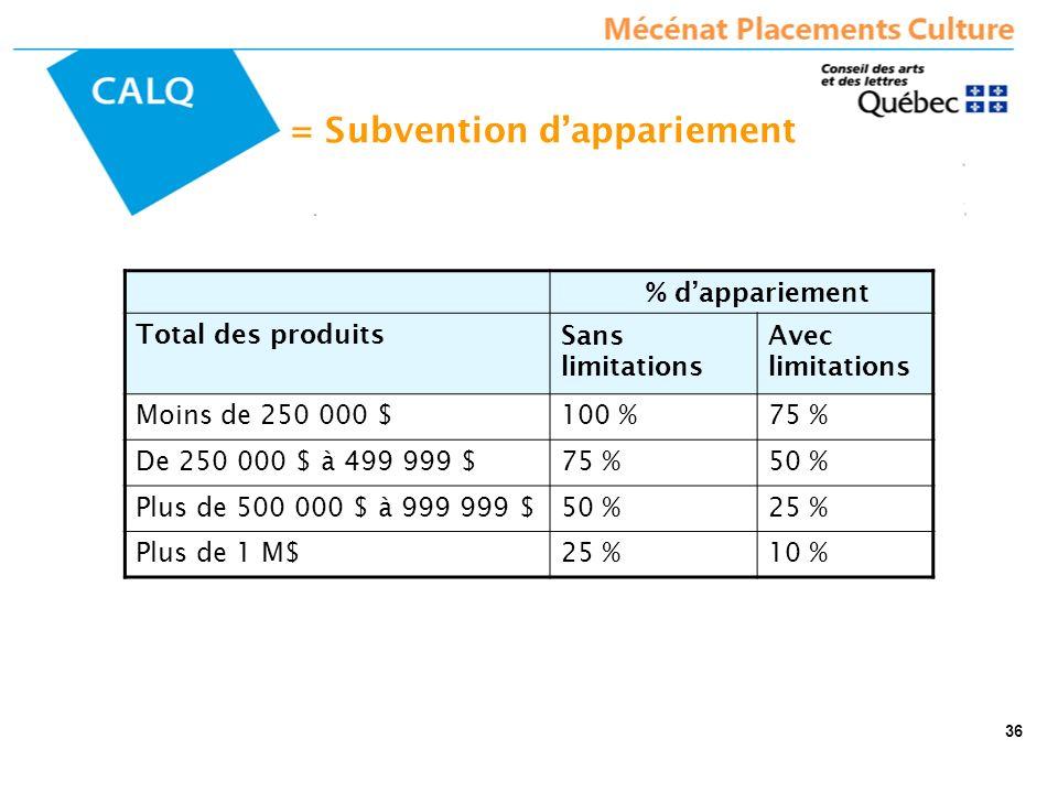 = Subvention dappariement % dappariement Total des produitsSans limitations Avec limitations Moins de 250 000 $100 %75 % De 250 000 $ à 499 999 $75 %5