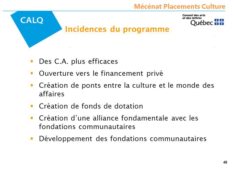 Des C.A. plus efficaces Ouverture vers le financement privé Création de ponts entre la culture et le monde des affaires Création de fonds de dotation