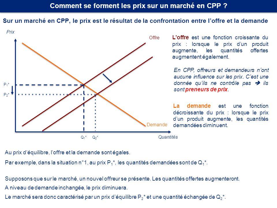 Sur un marché en CPP, le prix est le résultat de la confrontation entre loffre et la demande Comment se forment les prix sur un marché en CPP ? Quanti