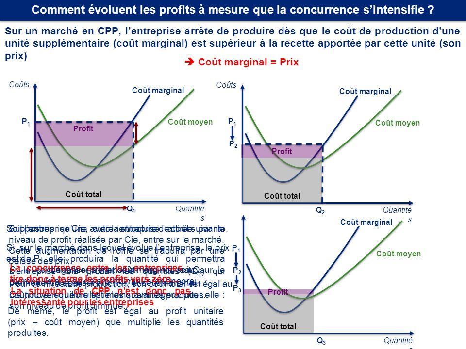 Comment évoluent les profits à mesure que la concurrence sintensifie ? Sur un marché en CPP, lentreprise arrête de produire dès que le coût de product