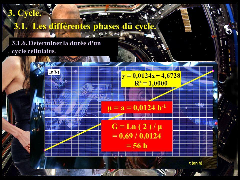 3.1.5 3.1.5. Calculer la vitesse spécifique de croissance de la culture. 3. Cycle. 3.1. Les différentes phases du cycle. µ = a = 0,0124 h -1 3.1.6. Dé
