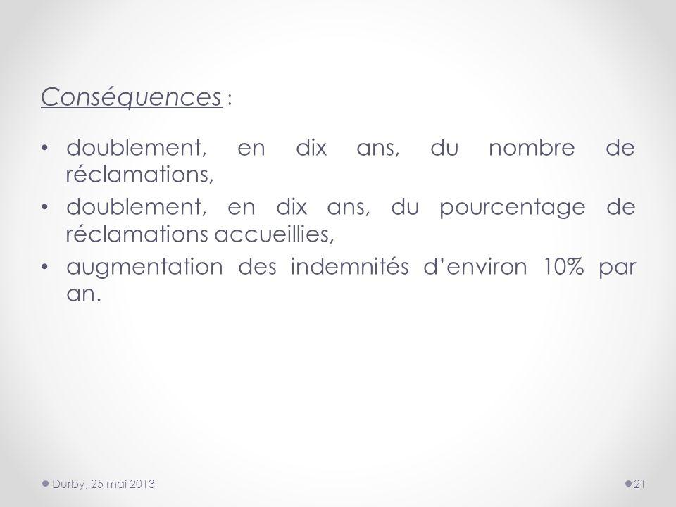 Conséquences : doublement, en dix ans, du nombre de réclamations, doublement, en dix ans, du pourcentage de réclamations accueillies, augmentation des indemnités denviron 10% par an.