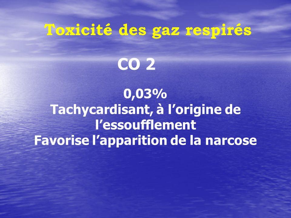 Toxicité des gaz respirés CO 2 0,03% Tachycardisant, à lorigine de lessoufflement Favorise lapparition de la narcose
