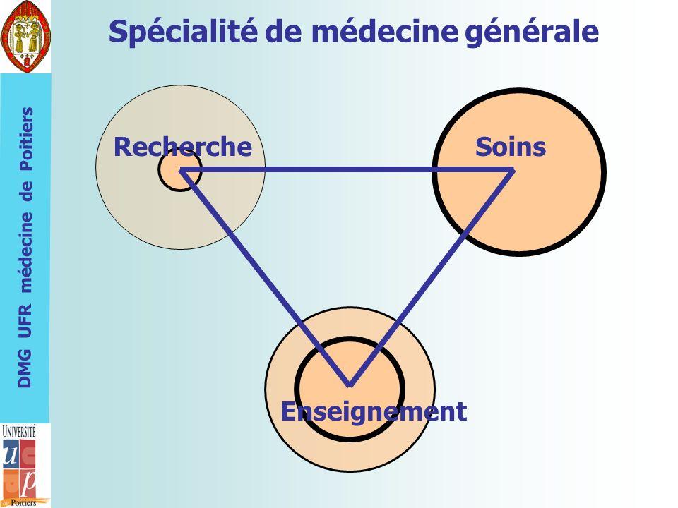 DMG UFR médecine de Poitiers Spécialité de médecine générale SoinsRecherche Enseignement