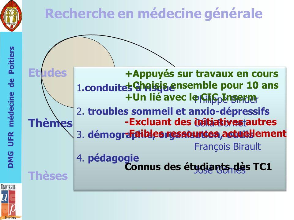 DMG UFR médecine de Poitiers Recherche en médecine générale Etudes Thèmes Thèses 1.conduites à risque Philippe Binder 2. troubles sommeil et anxio-dép