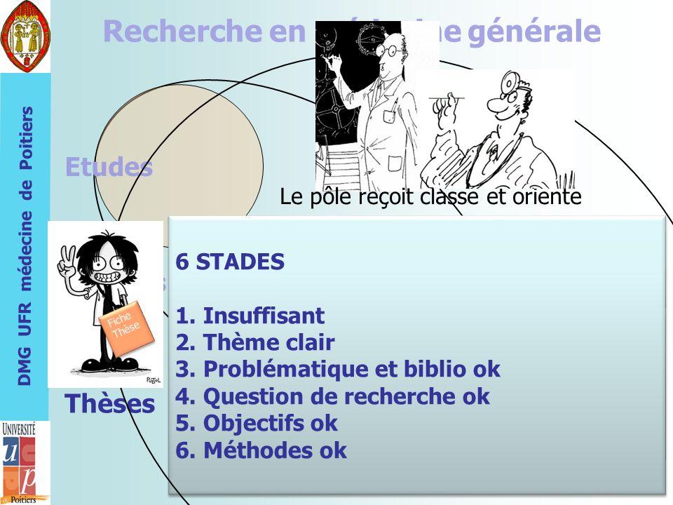 DMG UFR médecine de Poitiers Recherche en médecine générale Etudes Thèmes 6 STADES 1. Insuffisant 2. Thème clair 3. Problématique et biblio ok 4. Ques