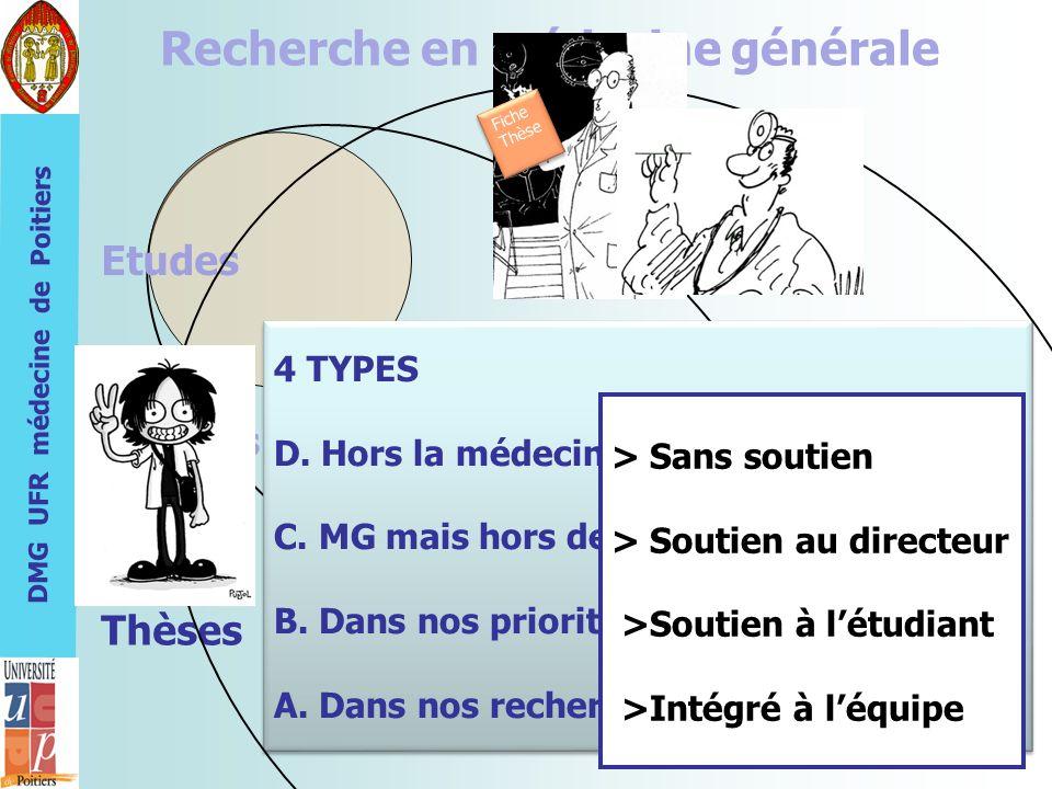 DMG UFR médecine de Poitiers Recherche en médecine générale Etudes Thèmes 4 TYPES D. Hors la médecine générale C. MG mais hors des priorités B. Dans n