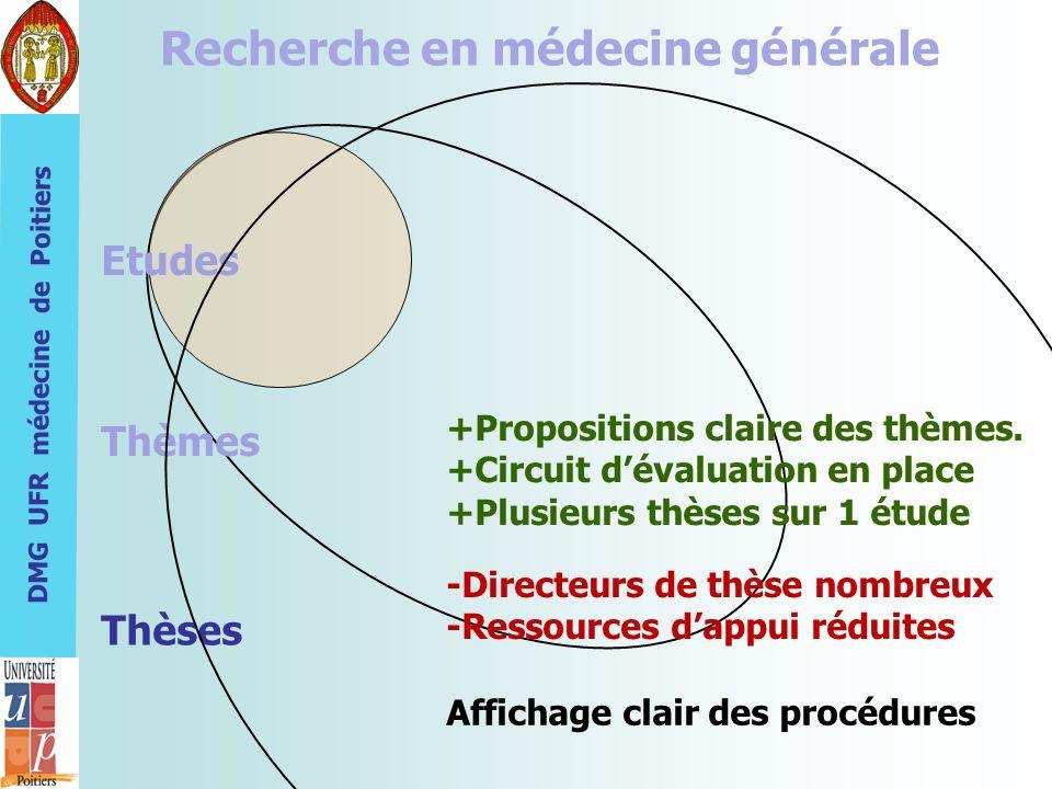 DMG UFR médecine de Poitiers Recherche en médecine générale Etudes Thèmes Thèses +Propositions claire des thèmes. +Circuit dévaluation en place +Plusi