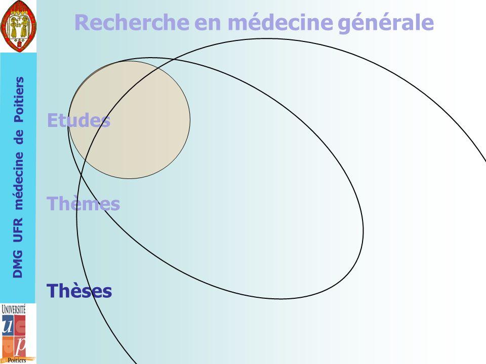 DMG UFR médecine de Poitiers Recherche en médecine générale Etudes Thèmes Thèses