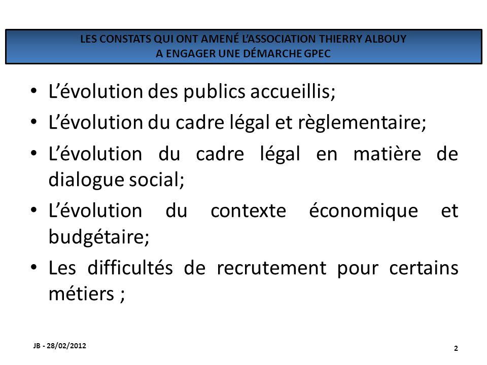 LES CONSTATS QUI ONT AMENÉ LASSOCIATION THIERRY ALBOUY A ENGAGER UNE DÉMARCHE GPEC Lévolution des publics accueillis; Lévolution du cadre légal et règlementaire; Lévolution du cadre légal en matière de dialogue social; Lévolution du contexte économique et budgétaire; Les difficultés de recrutement pour certains métiers ; JB - 28/02/2012 2
