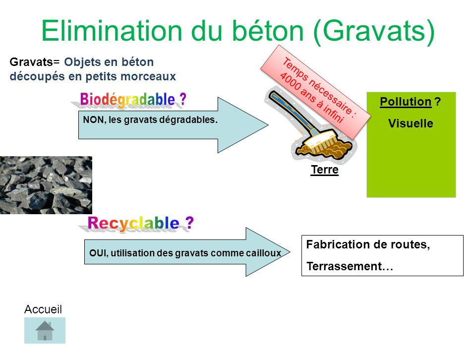 NON, les gravats dégradables. Pollution .