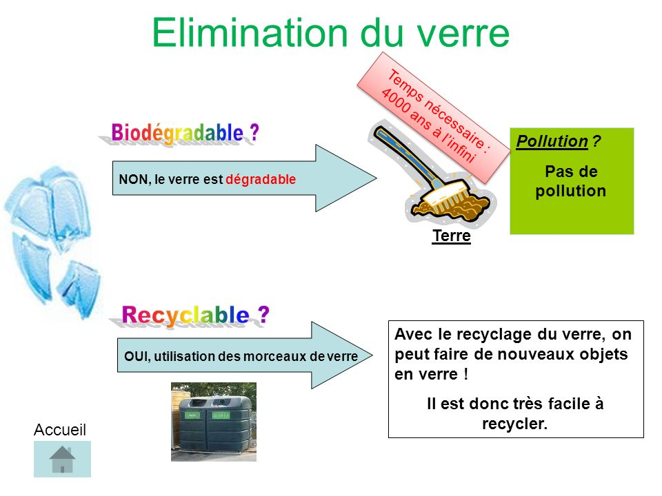 Elimination du verre NON, le verre est dégradable Pollution .