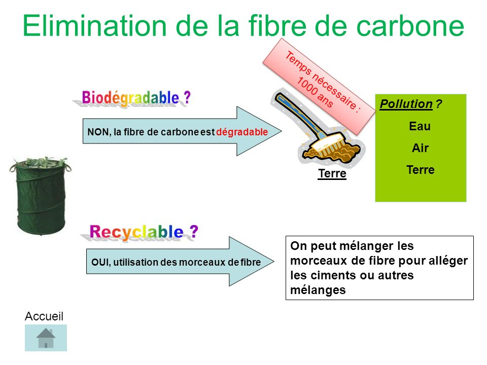Elimination de la fibre de carbone NON, la fibre de carbone est dégradable Pollution .