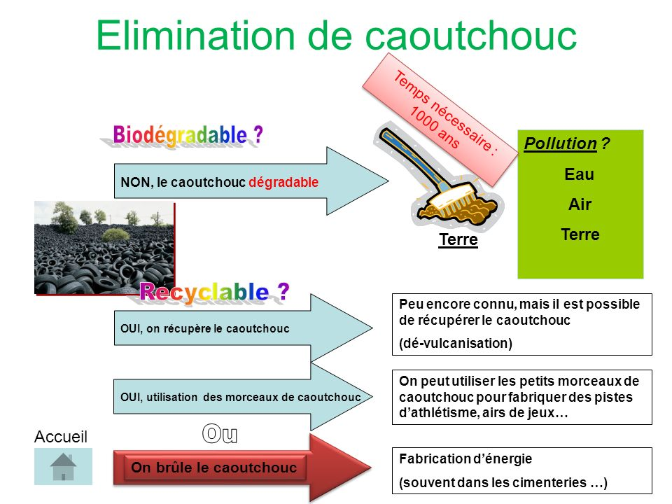 Elimination de caoutchouc NON, le caoutchouc dégradable Pollution .