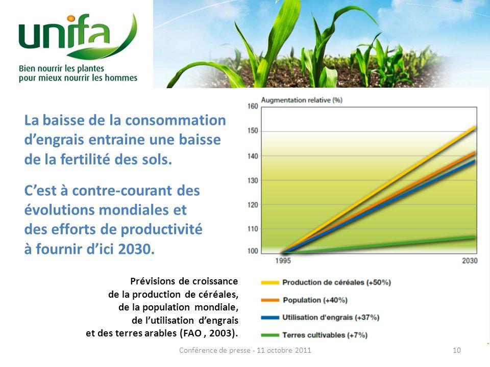 La baisse de la consommation dengrais entraine une baisse de la fertilité des sols. Cest à contre-courant des évolutions mondiales et des efforts de p