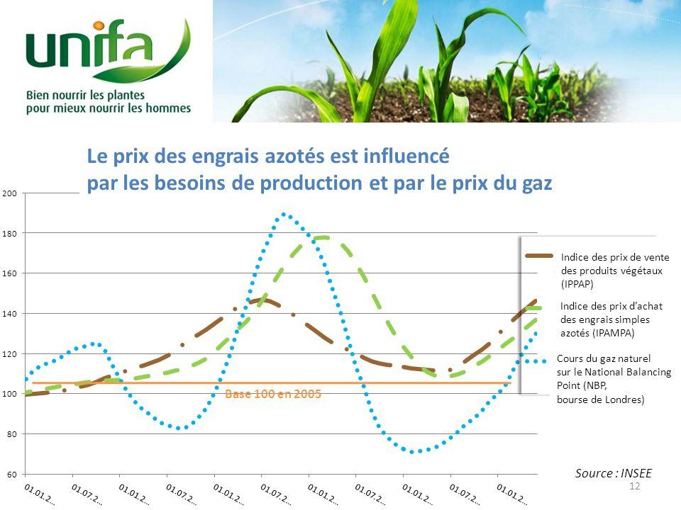Indice des prix de vente des produits végétaux (IPPAP) Indice des prix dachat des engrais simples azotés (IPAMPA) Base 100 en 2005 Source : INSEE Le p