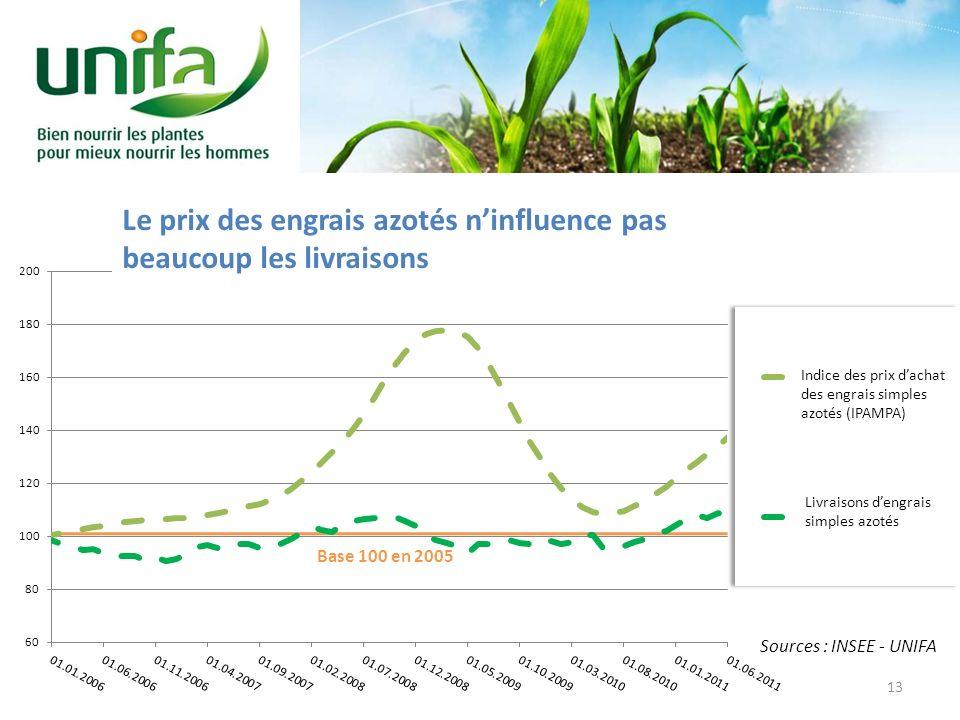 Base 100 en 2005 Sources : INSEE - UNIFA Indice des prix dachat des engrais simples azotés (IPAMPA) Livraisons dengrais simples azotés Le prix des eng