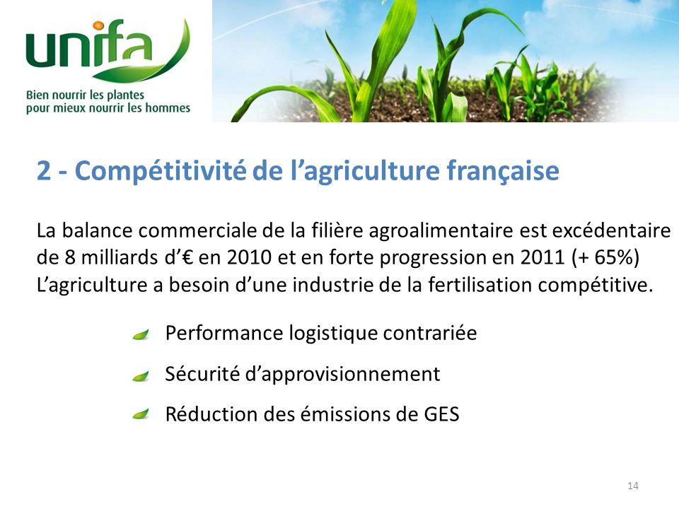 2 - Compétitivité de lagriculture française La balance commerciale de la filière agroalimentaire est excédentaire de 8 milliards d en 2010 et en forte