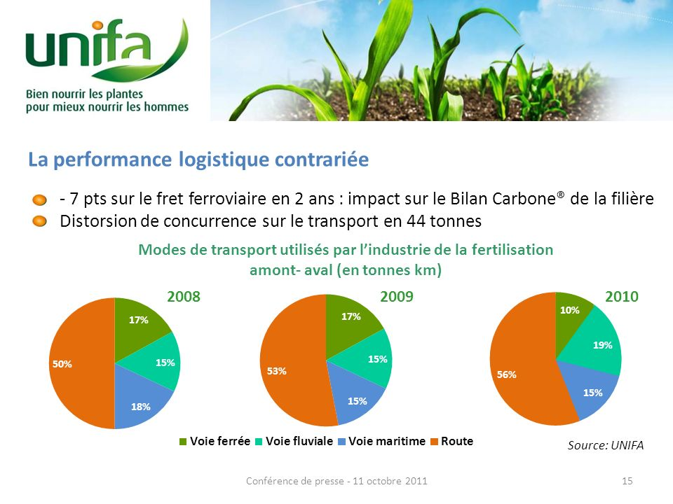 La performance logistique contrariée pts sur le fret ferroviaire en 2 ans : impact sur le Bilan Carbone® de la filière Distorsion de concurrence sur le transport en 44 tonnes Modes de transport utilisés par lindustrie de la fertilisation amont- aval (en tonnes km) Source: UNIFA 15Conférence de presse - 11 octobre 2011