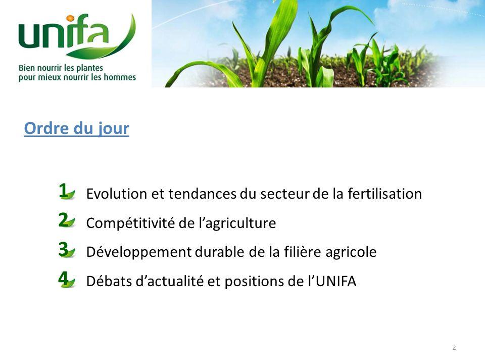 Ordre du jour Evolution et tendances du secteur de la fertilisation Compétitivité de lagriculture Développement durable de la filière agricole Débats