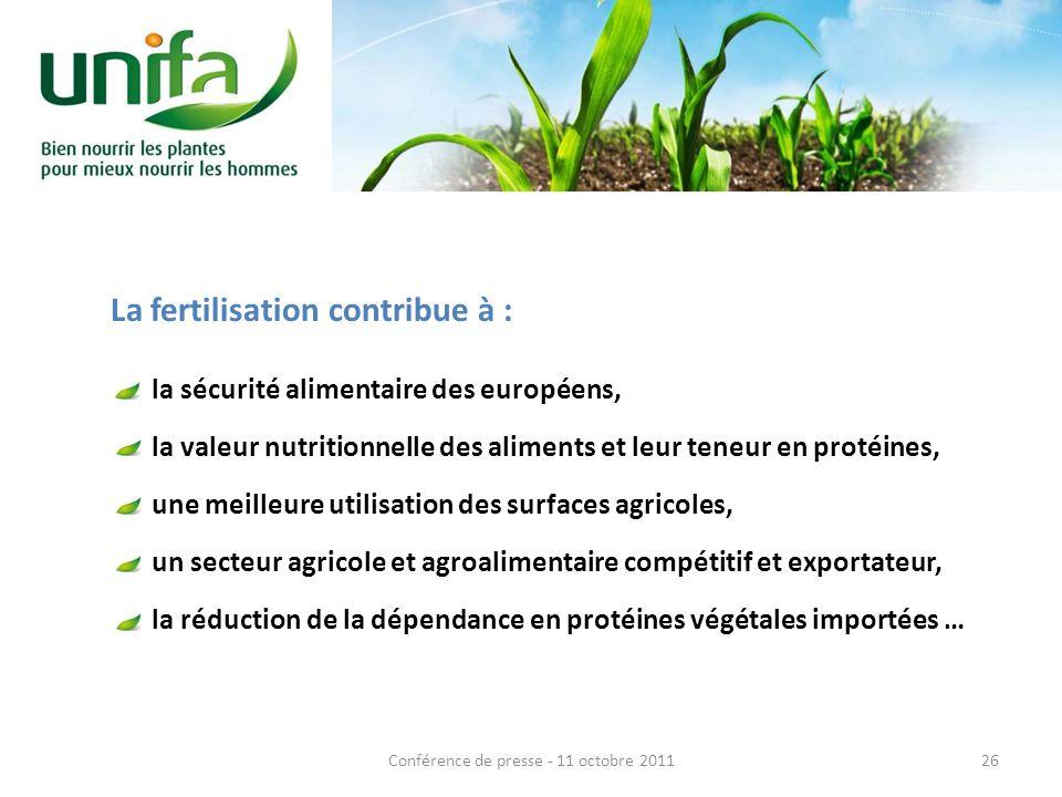 La fertilisation contribue à : la sécurité alimentaire des européens, la valeur nutritionnelle des aliments et leur teneur en protéines, une meilleure utilisation des surfaces agricoles, un secteur agricole et agroalimentaire compétitif et exportateur, la réduction de la dépendance en protéines végétales importées … 26Conférence de presse - 11 octobre 2011