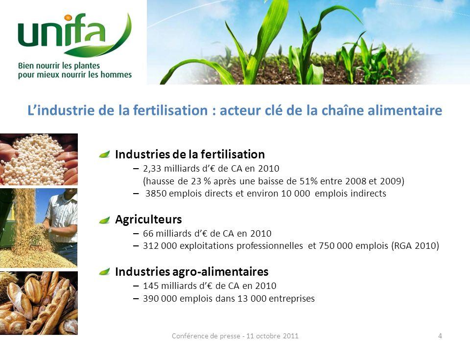 Lindustrie de la fertilisation : acteur clé de la chaîne alimentaire Industries de la fertilisation – 2,33 milliards d de CA en 2010 (hausse de 23 % après une baisse de 51% entre 2008 et 2009) – 3850 emplois directs et environ 10 000 emplois indirects Agriculteurs – 66 milliards d de CA en 2010 – 312 000 exploitations professionnelles et 750 000 emplois (RGA 2010) Industries agro-alimentaires – 145 milliards d de CA en 2010 – 390 000 emplois dans 13 000 entreprises 4Conférence de presse - 11 octobre 2011