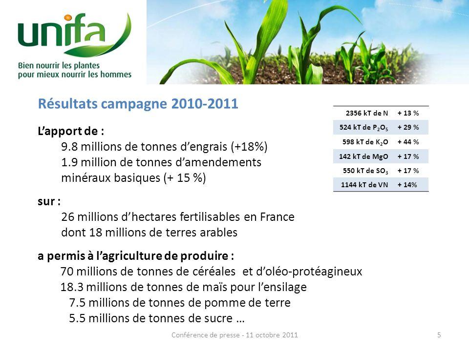 Résultats campagne 2010-2011 Lapport de : 9.8 millions de tonnes dengrais (+18%) 1.9 million de tonnes damendements minéraux basiques (+ 15 %) sur : 26 millions dhectares fertilisables en France dont 18 millions de terres arables a permis à lagriculture de produire : 70 millions de tonnes de céréales et doléo-protéagineux 18.3 millions de tonnes de maïs pour lensilage 7.5 millions de tonnes de pomme de terre 5.5 millions de tonnes de sucre … 5Conférence de presse - 11 octobre 2011 2356 kT de N+ 13 % 524 kT de P 2 O 5 + 29 % 598 kT de K 2 O+ 44 % 142 kT de MgO+ 17 % 550 kT de SO 3 + 17 % 1144 kT de VN+ 14%