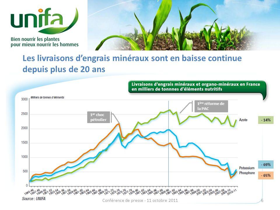 Les livraisons dengrais minéraux sont en baisse continue depuis plus de 20 ans 1 er choc pétrolier 1 ère réforme de la PAC 6Conférence de presse - 11 octobre 2011 - 14% - 69% - 65%
