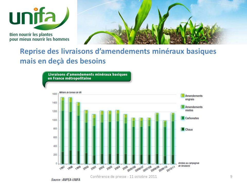 La baisse de la consommation dengrais entraine une baisse de la fertilité des sols.