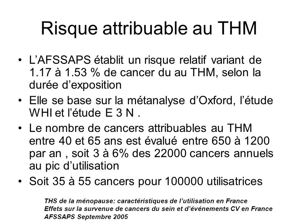 Risque attribuable au THM LAFSSAPS établit un risque relatif variant de 1.17 à 1.53 % de cancer du au THM, selon la durée dexposition Elle se base sur