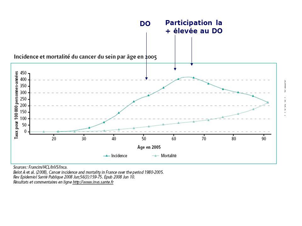 SFTG 12/2011 DO Participation la + élevée au DO
