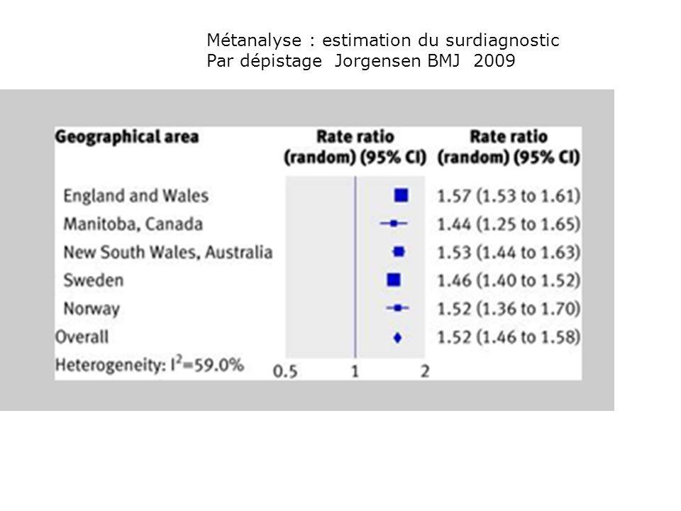 Métanalyse : estimation du surdiagnostic Par dépistage Jorgensen BMJ 2009