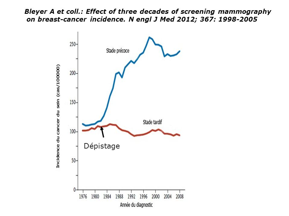 Dépistage Bleyer A et coll.: Effect of three decades of screening mammography on breast-cancer incidence. N engl J Med 2012; 367: 1998-2005