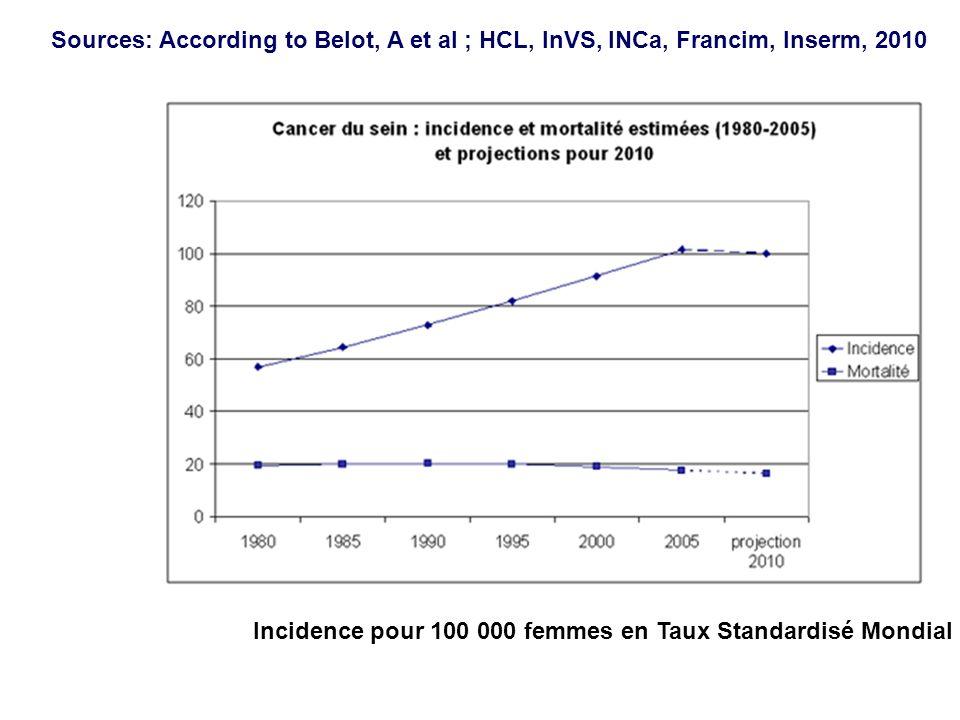 SFTG 12/2011 Sources: According to Belot, A et al ; HCL, InVS, INCa, Francim, Inserm, 2010 Incidence pour 100 000 femmes en Taux Standardisé Mondial
