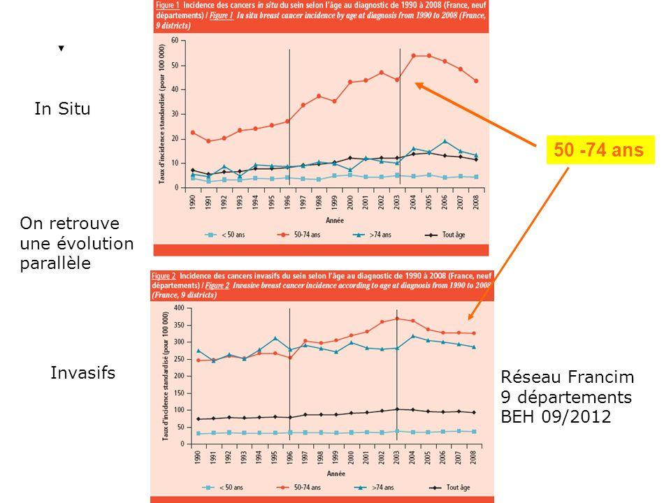 Daprès une étude cas témoins, chaque augmentation de 1 gray de radiations est associée à une augmentation de 7.4% dévénements coronariens majeurs à partir de la 5 ème année, sans seuil ; non compris les myocardiopathies ou les valvulopathies Risk of ischemic heart disease in women after radiothérapie for breast cancer Sarah C Darby NEJM N° 368 2013 987- 998