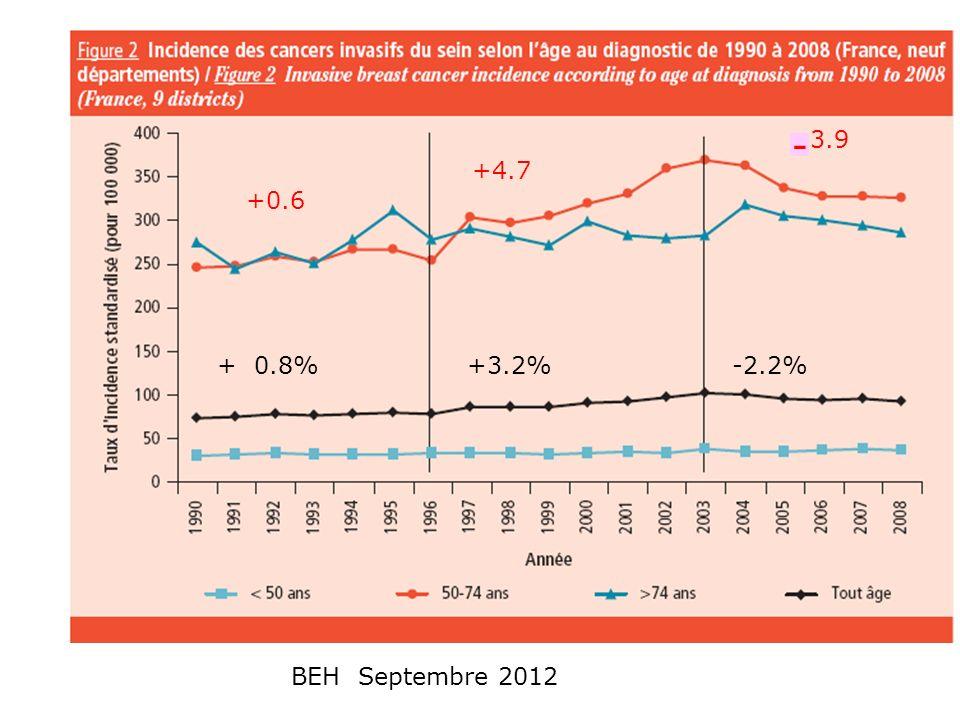 Augmentation progressive de lincidence du cancer du sein jusquen 96 avec décrochage ascendant jusquen 2003, puis diminution jusquen 2008 Ces modifications sont plus marquées dans la tranche 50 ans-74 ans qui est soumise au dépistage et exposée au THM +06% par an entre 90 et 96 + 4.7% par an jusquen 2003 : Cette période conjugue la double extension du dépistage et du THM - 3.9 % par an de 2003 à 2008marquée par la baisse du THM