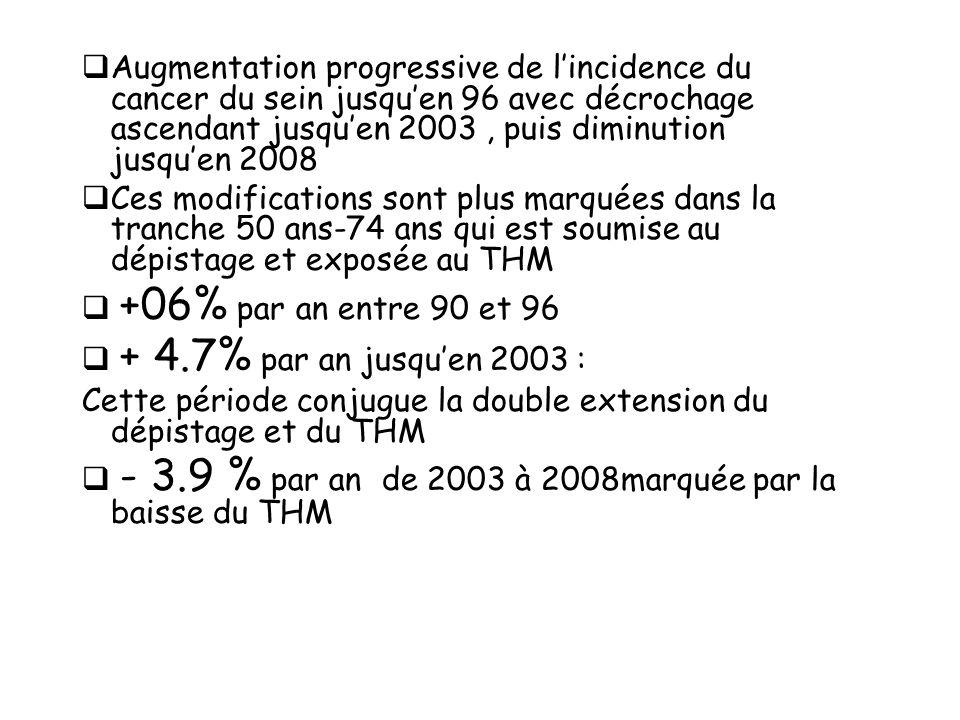 Augmentation progressive de lincidence du cancer du sein jusquen 96 avec décrochage ascendant jusquen 2003, puis diminution jusquen 2008 Ces modificat