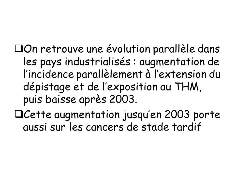The natural history of invasive Breast cancer detected by screening mammography Zahl Ph, Welch HG ArchIntern Med 2008 168(21): 2311-2316 Comparaison de 2 cohortes de femmes de 50 à 64 ans dans 4 provinces de Norvège 1996-2001 : Dépistage tous les 2 ans 1992-1997 : Dépistage à 6ans Nombre de cancers du sein : Groupe dépistage/ groupe témoin : 1.22 ( IC1.16-1.30)