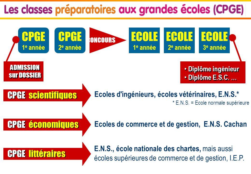 CPGE 1 e année ECOLE 1 e année CONCOURS ECOLE 2 e année ECOLE 3 e année ADMISSION sur DOSSIER ADMISSION sur DOSSIER Diplôme ingénieur Diplôme E.S.C.