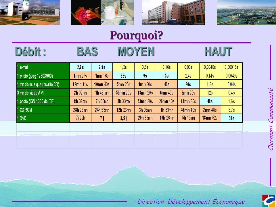 Clermont Communauté Direction Développement Économique Pourquoi Débit : BAS MOYEN HAUT