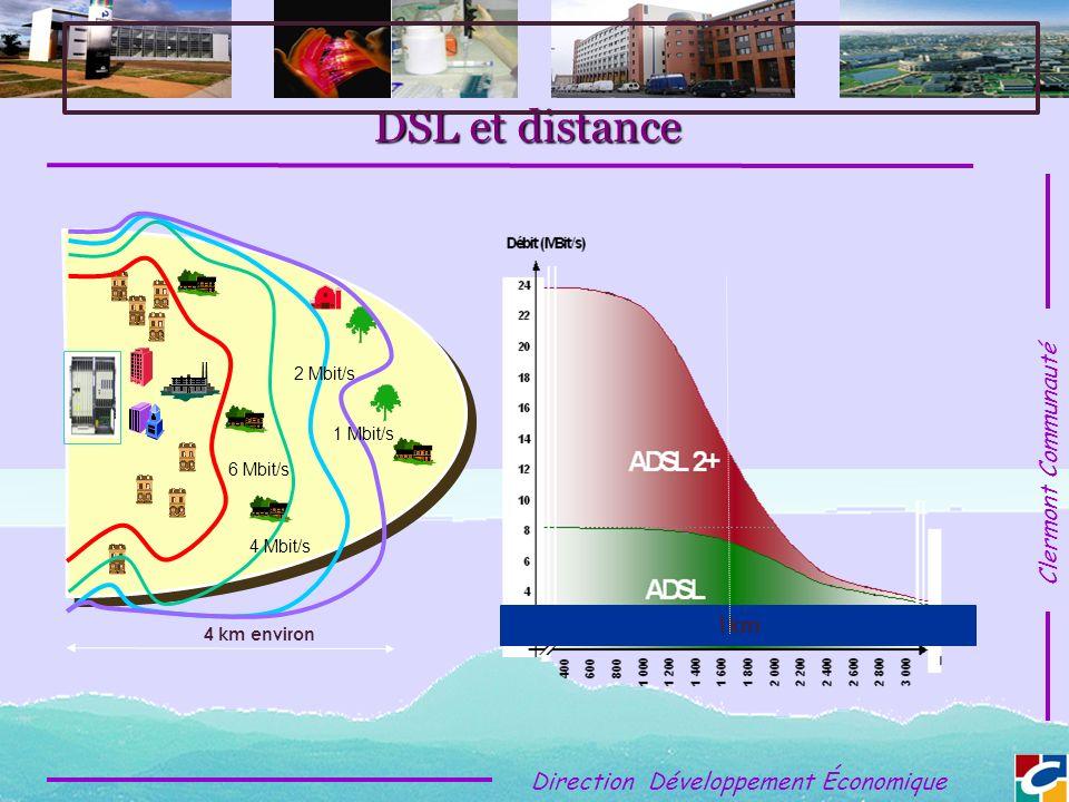 Clermont Communauté Direction Développement Économique DSL et distance 4 Mbit/s 6 Mbit/s 2 Mbit/s 1 Mbit/s 4 km environ 1km