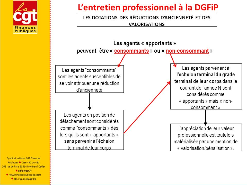 Lentretien professionnel à la DGFiP LES DOTATIONS DES RÉDUCTIONS DANCIENNETÉ ET DES VALORISATIONS Les agents « apportants » peuvent être « consommants