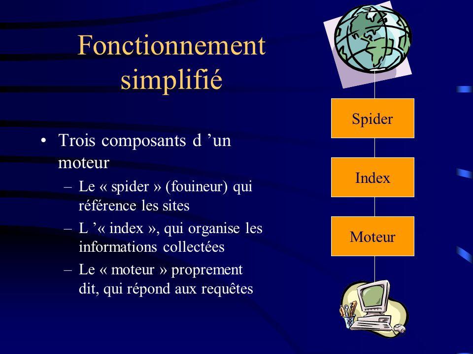 Fonctionnement simplifié Trois composants d un moteur –Le « spider » (fouineur) qui référence les sites –L « index », qui organise les informations collectées –Le « moteur » proprement dit, qui répond aux requêtes Spider Moteur Index