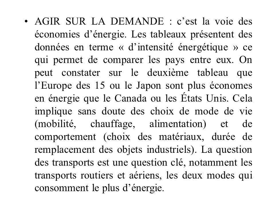 AGIR SUR LA DEMANDE : cest la voie des économies dénergie.