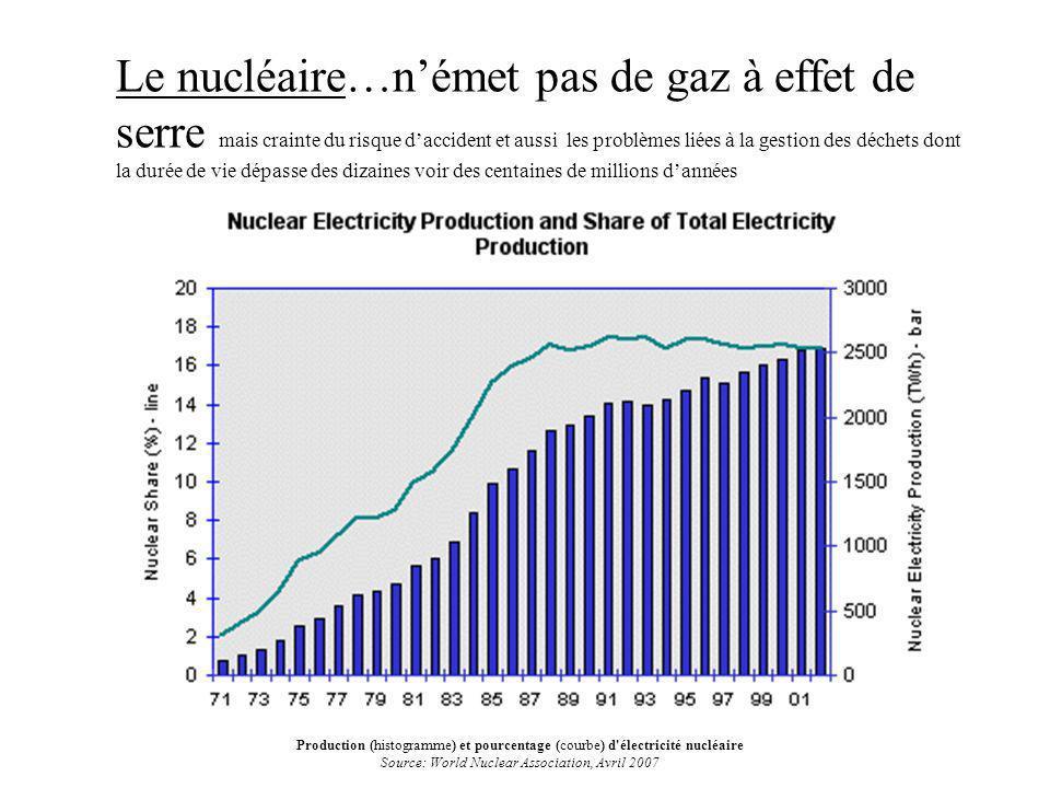 Le nucléaire…német pas de gaz à effet de serre mais crainte du risque daccident et aussi les problèmes liées à la gestion des déchets dont la durée de vie dépasse des dizaines voir des centaines de millions dannées Production (histogramme) et pourcentage (courbe) d électricité nucléaire Source: World Nuclear Association, Avril 2007